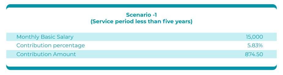 DIFC Employee Workplace Savings Plan