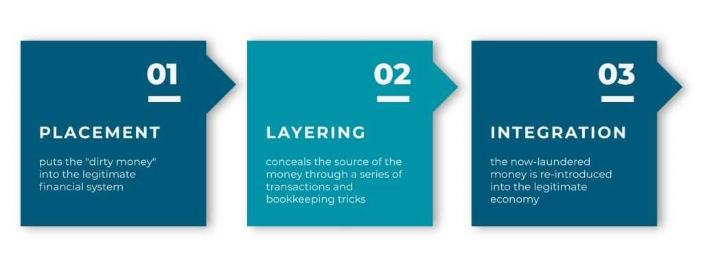 AML/CFL Compliance Audit Dubai | AML Auditors UAE | Money Laundering Audit